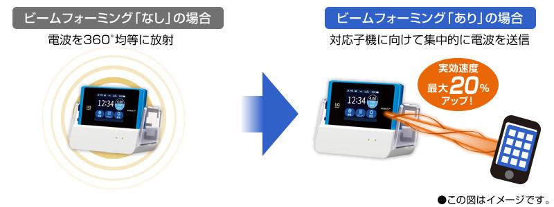 「WiMAX 2+」も申し込みで30,000円のキャッシュバック
