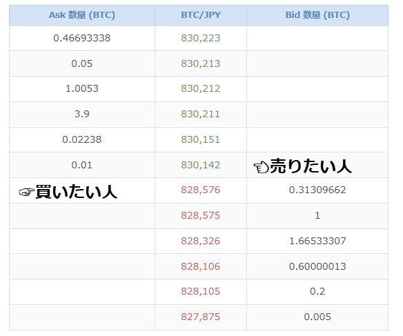 今からでも間に合うノアコインの購入 ビットフライヤーからHitBTCに送金してノアコインを購入