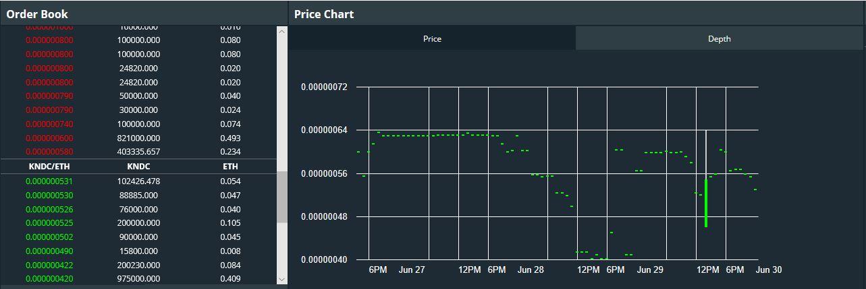 上場前の奏コインの価格