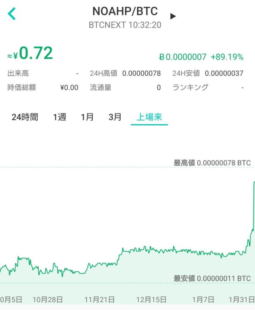 ノアコイン(NOAHP)の価格