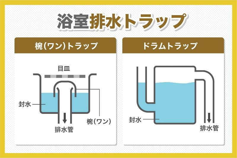 ドラムトラップは、封水の安定度が高く、台所の流し等に使用される。