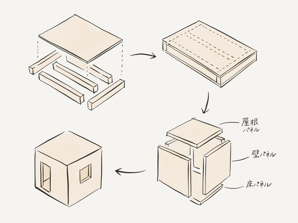 木造ツーバイフォー工法は、枠組みに構造用合板を張った壁、床によって構成された壁式構造の工法であり、枠組壁工法ともいう。