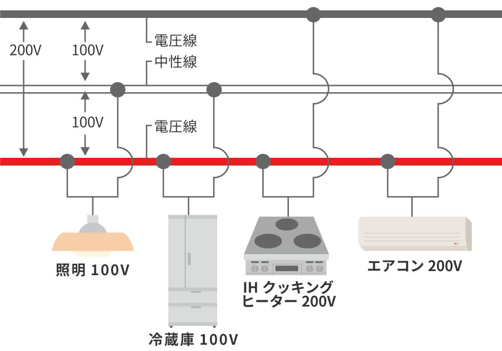単相3線式とは、電気設備に関する問題 「賃貸不動産経営管理士」の試験まで81日 平成30年の過去問 問31